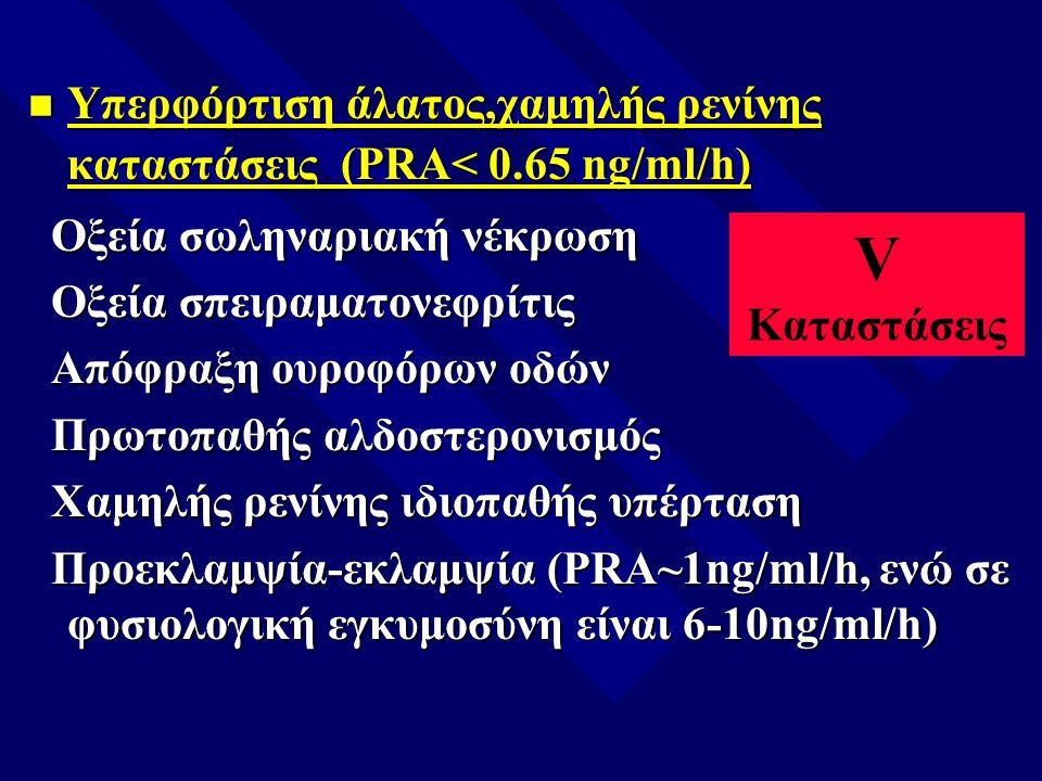 n Υπερφόρτιση άλατος,χαμηλής ρενίνης καταστάσεις (PRA< 0.65 ng/ml/h) Οξεία σωληναριακή νέκρωση Οξεία σωληναριακή νέκρωση Οξεία σπειραματονεφρίτις Οξεί