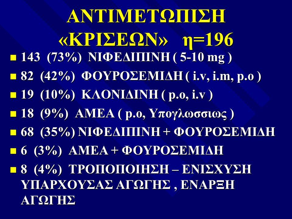 ΑΝΤΙΜΕΤΩΠΙΣΗ «ΚΡΙΣΕΩΝ» η=196 n 143 (73%) ΝΙΦΕΔΙΠΙΝΗ ( 5-10 mg ) n 82 (42%) ΦΟΥΡΟΣΕΜΙΔΗ ( i.v, i.m, p.o ) n 19 (10%) ΚΛΟΝΙΔΙΝΗ ( p.o, i.v ) n 18 (9%) Α