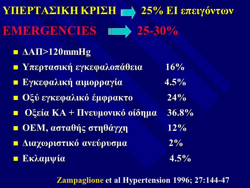 ΥΠΕΡΤΑΣΙΚΗ ΚΡΙΣΗ 25% ΕΙ επειγόντων EMERGENCIES 25-30% n ΔΑΠ>120mmHg n Υπερτασική εγκεφαλοπάθεια 16% n Εγκεφαλική αιμορραγία 4.5% n Οξύ εγκεφαλικό έμφρ