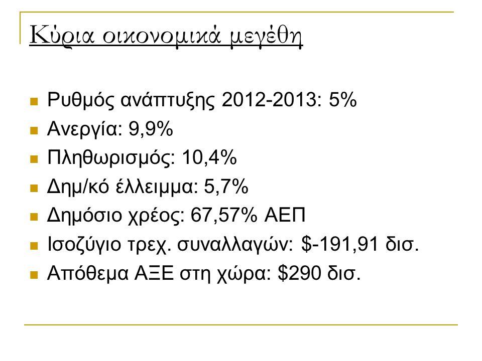 Κύρια οικονομικά μεγέθη Ρυθμός ανάπτυξης 2012-2013: 5% Ανεργία: 9,9% Πληθωρισμός: 10,4% Δημ/κό έλλειμμα: 5,7% Δημόσιο χρέος: 67,57% ΑΕΠ Ισοζύγιο τρεχ.