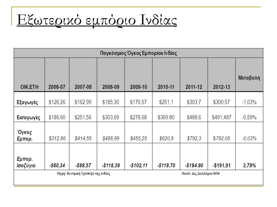 Εξωτερικό εμπόριο Ινδίας Παγκόσμιος Όγκος Εμπορίου Ινδίας ΟΙΚ.ΕΤΗ2006-072007-082008-092009-102010-112011-122012-13 Μεταβολή Εξαγωγές $126,26$162,99$185,30$176,57$251,1$303,7$300,57-1,03% Εισαγωγές $186,60$251,56$303,69$278,68$369.80$488,6$491,487-0,59% 'Ογκος Εμπορ.