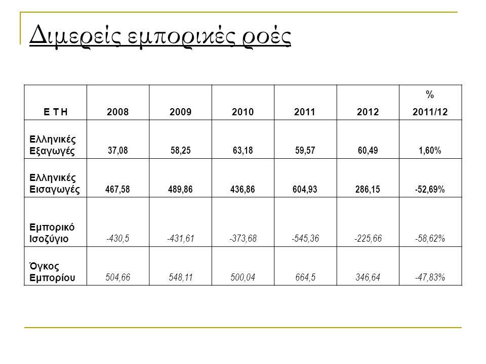 Διμερείς εμπορικές ροές Ε Τ Η20082009201020112012 % 2011/12 Ελληνικές Εξαγωγές 37,0858,2563,1859,5760,491,60% Ελληνικές Εισαγωγές 467,58489,86436,86604,93286,15-52,69% Εμπορικό Ισοζύγιο -430,5-431,61-373,68-545,36-225,66-58,62% Όγκος Εμπορίου 504,66548,11500,04664,5346,64-47,83%