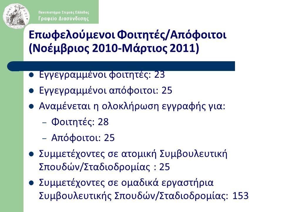 Επωφελούμενοι Φοιτητές/Απόφοιτοι (Νοέμβριος 2010-Μάρτιος 2011) Εγγεγραμμένοι φοιτητές: 23 Εγγεγραμμένοι απόφοιτοι: 25 Αναμένεται η ολοκλήρωση εγγραφής για: – Φοιτητές: 28 – Απόφοιτοι: 25 Συμμετέχοντες σε ατομική Συμβουλευτική Σπουδών/Σταδιοδρομίας : 25 Συμμετέχοντες σε ομαδικά εργαστήρια Συμβουλευτικής Σπουδών/Σταδιοδρομίας: 153