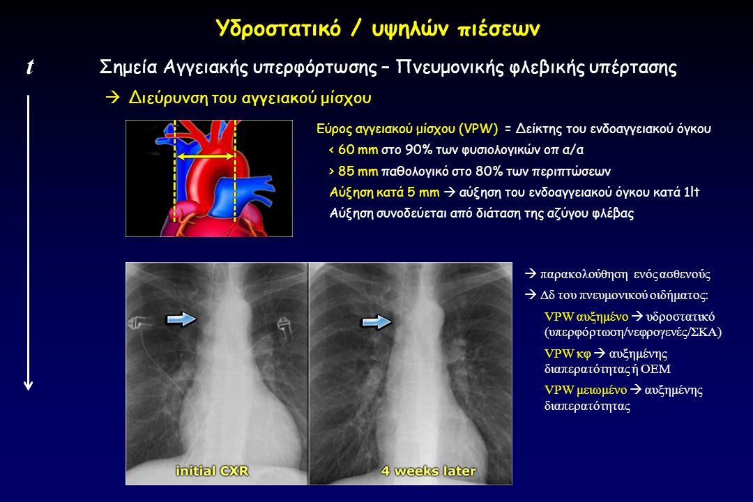  Διεύρυνση του αγγειακού μίσχου Σημεία Αγγειακής υπερφόρτωσης – Πνευμονικής φλεβικής υπέρτασης t Υδροστατικό / υψηλών πιέσεων Εύρος αγγειακού μίσχου