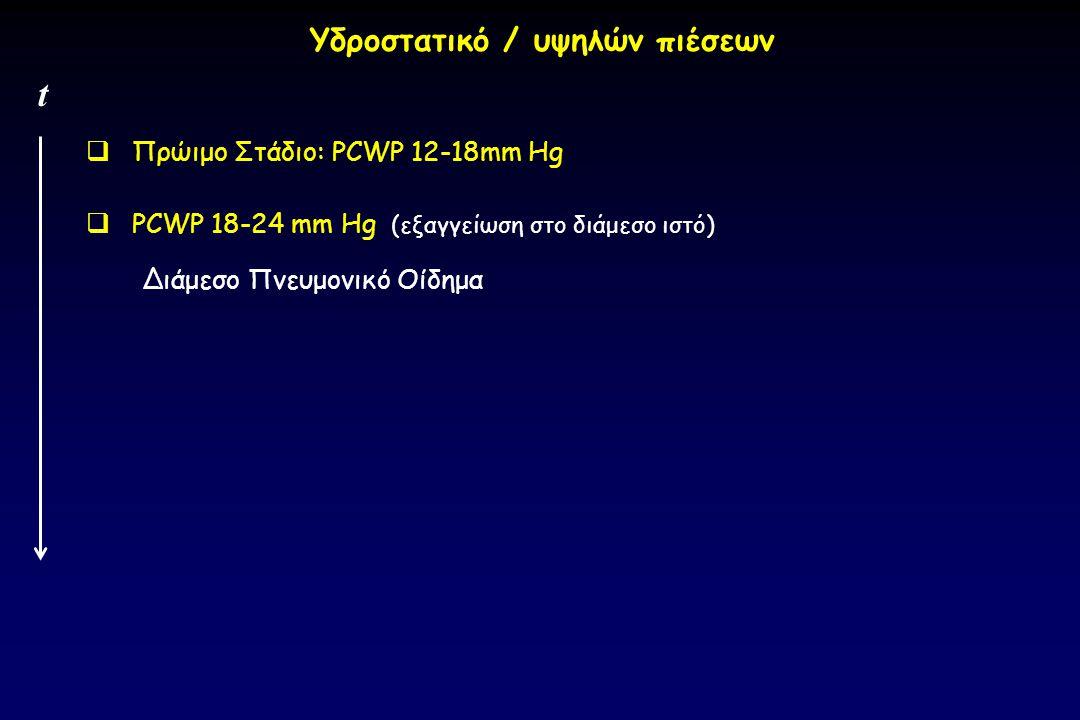  Πρώιμο Στάδιο: PCWP 12-18mm Hg  PCWP 18-24 mm Hg (εξαγγείωση στο διάμεσο ιστό) Διάμεσο Πνευμονικό Οίδημα t Υδροστατικό / υψηλών πιέσεων