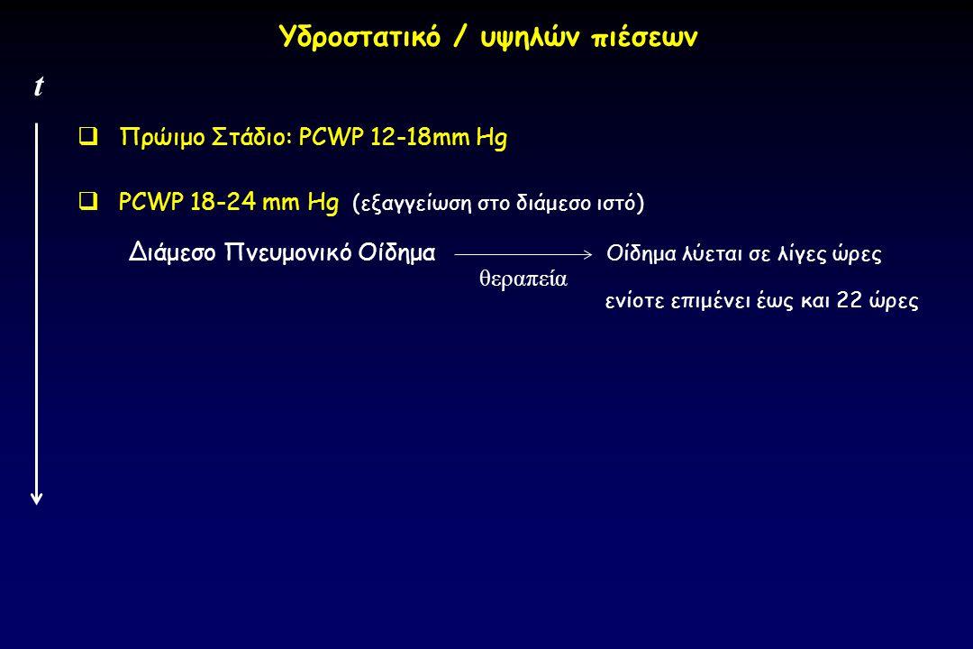 Πρώιμο Στάδιο: PCWP 12-18mm Hg  PCWP 18-24 mm Hg (εξαγγείωση στο διάμεσο ιστό) Διάμεσο Πνευμονικό Οίδημα Οίδημα λύεται σε λίγες ώρες ενίοτε επιμένε