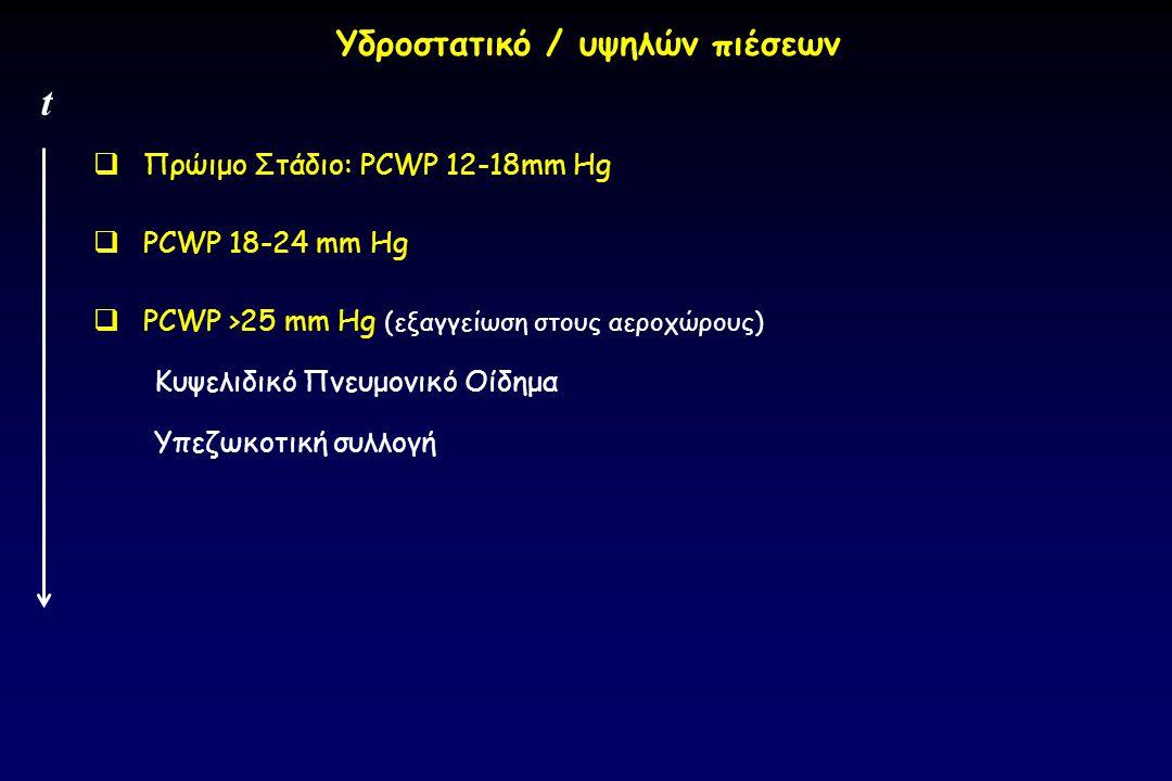  Πρώιμο Στάδιο: PCWP 12-18mm Hg  PCWP 18-24 mm Hg  PCWP >25 mm Hg (εξαγγείωση στους αεροχώρους) Κυψελιδικό Πνευμονικό Οίδημα Υπεζωκοτική συλλογή t
