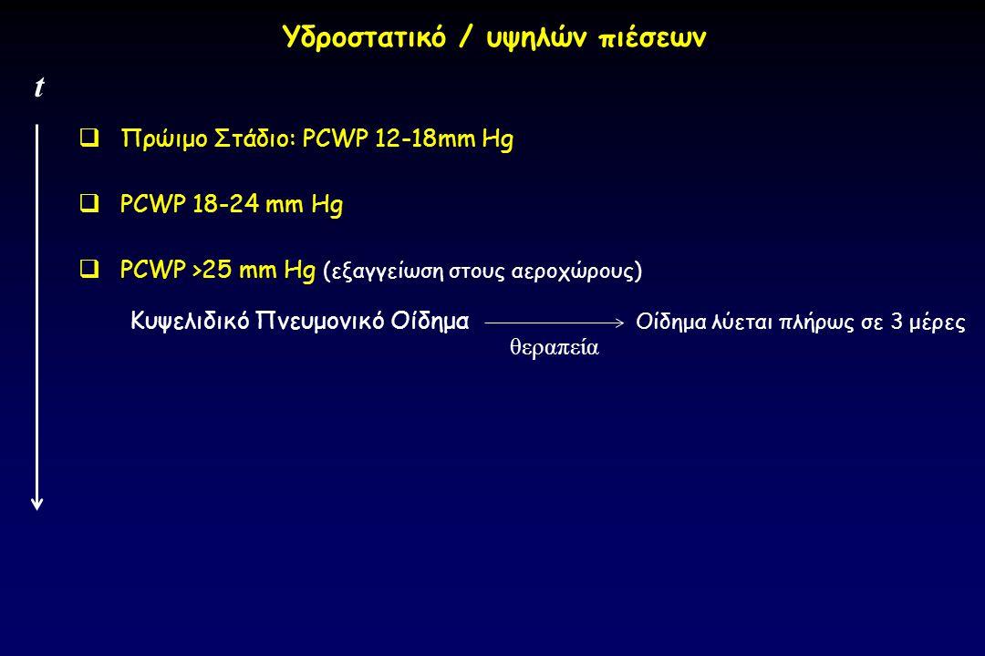  Πρώιμο Στάδιο: PCWP 12-18mm Hg  PCWP 18-24 mm Hg  PCWP >25 mm Hg (εξαγγείωση στους αεροχώρους) Κυψελιδικό Πνευμονικό Οίδημα Οίδημα λύεται πλήρως σ