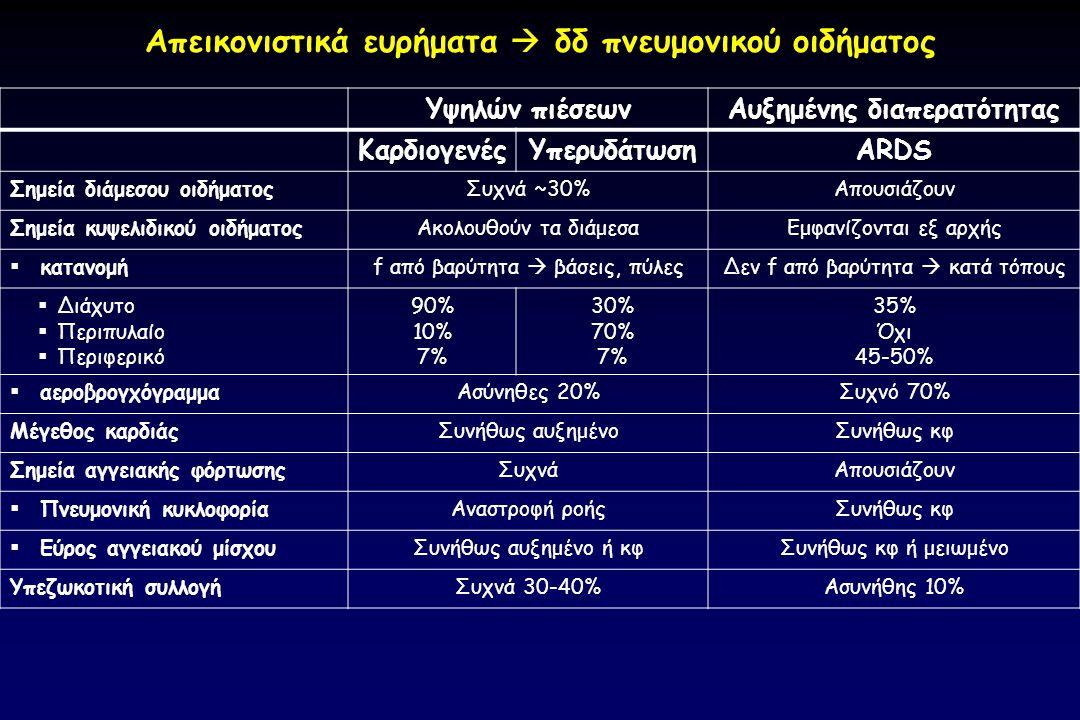 Υψηλών πιέσεων Αυξημένης διαπερατότητας ΚαρδιογενέςΥπερυδάτωσηARDS Σημεία διάμεσου οιδήματοςΣυχνά ~30%Απουσιάζουν Σημεία κυψελιδικού οιδήματοςΑκολουθο