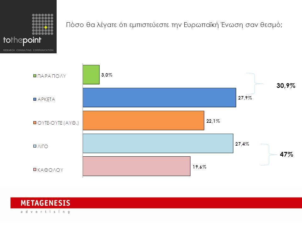 Πόσο θα λέγατε ότι εμπιστεύεστε την Ευρωπαϊκή Ένωση σαν θεσμό; 4 30,9% 47%