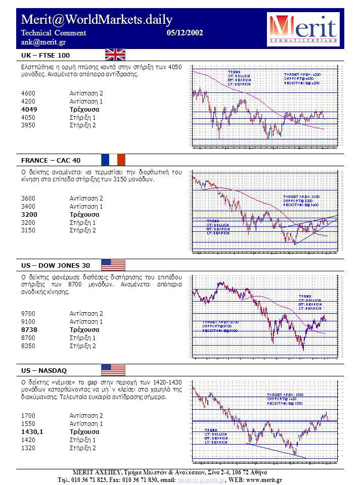 Merit@WorldMarkets.daily 05/12/2002 Technical Comment 05/12/2002 ank@merit.gr UK – FTSE 100 FRANCE – CAC 40 US – DOW JONES 30 US – NASDAQ Ο δείκτης «γ