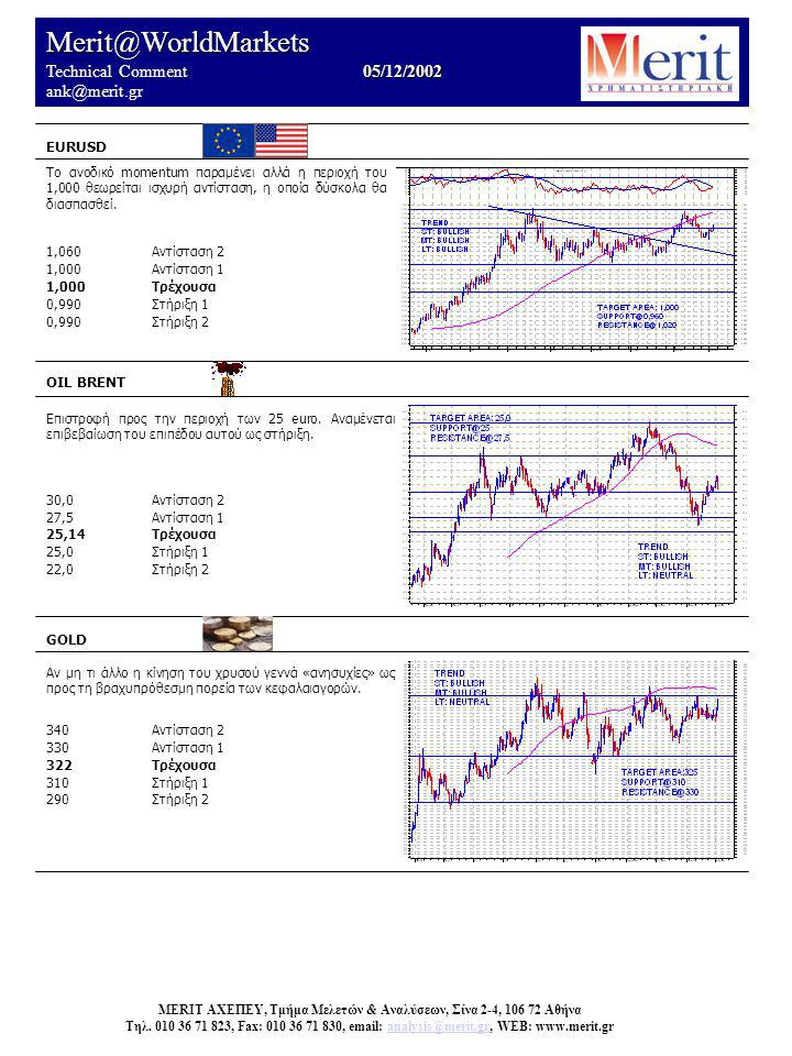 Merit@WorldMarkets 05/12/2002 Technical Comment 05/12/2002 ank@merit.gr EURUSD OIL BRENT Επιστροφή προς την περιοχή των 25 euro.