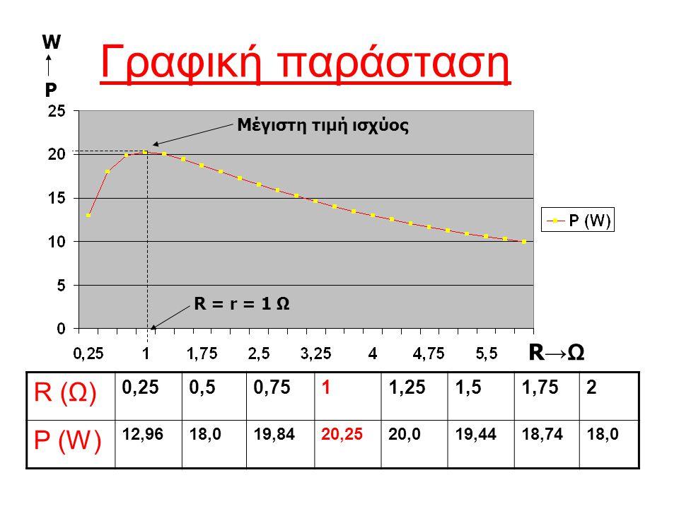 Το θεώρημα Το θεώρημα της μέγιστης μεταφοράς ισχύος μας λέει ότι για να έχουμε μέγιστη μεταφορά ισχύος από μια πηγή στο φορτίο, θα πρέπει η αντίσταση (R) του φορτίου να είναι ίση με την εσωτερική αντίσταση (r) της πηγής.