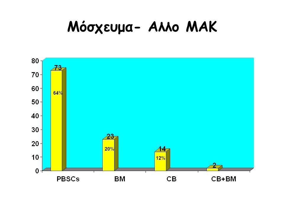 Μόσχευμα- Αλλο ΜΑΚ 64% 20% 12%