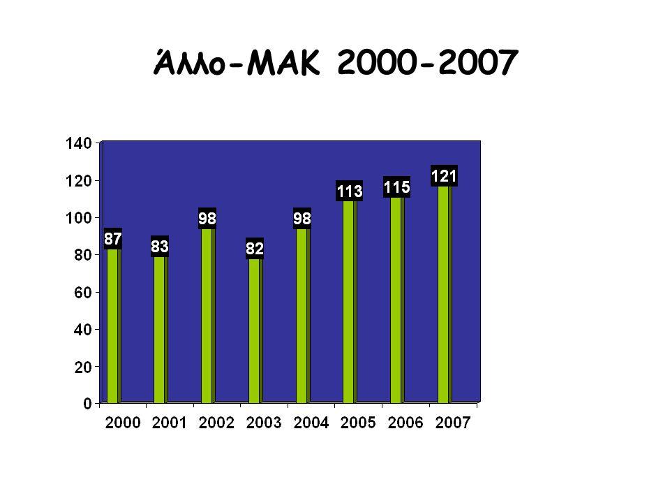 Άλλο-ΜΑΚ 2000-2007