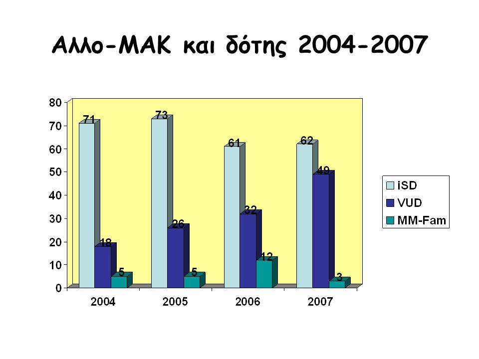 Αλλο-ΜΑΚ και δότης 2004-2007