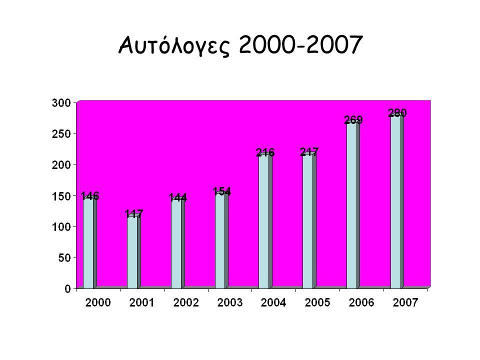 Αυτόλογες 2000-2007