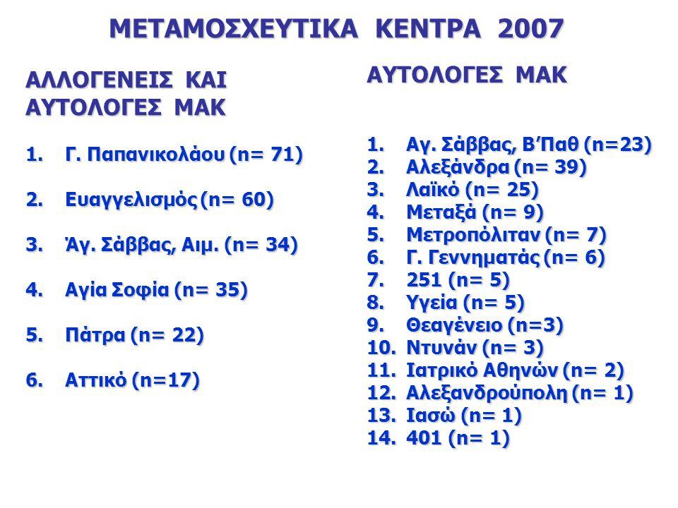 ΜΕΤΑΜΟΣΧΕΥΤΙΚΑ ΚΕΝΤΡΑ 2007 ΑΛΛΟΓΕΝΕΙΣ ΚΑΙ ΑΥΤΟΛΟΓΕΣ ΜΑΚ 1.Γ.