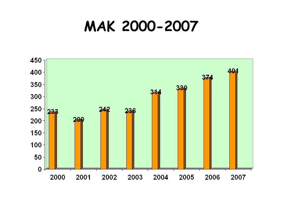 ΜΑΚ 2000-2007