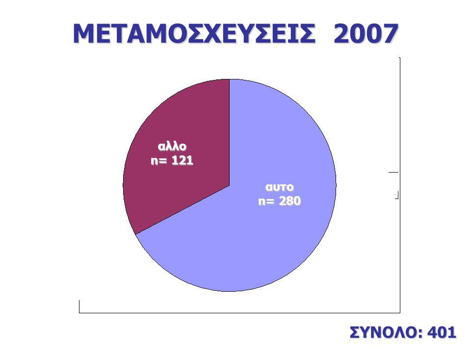 ΜΕΤΑΜΟΣΧΕΥΣΕΙΣ 2007 ΣΥΝΟΛΟ: 401 αλλο n= 121 αυτο n= 280