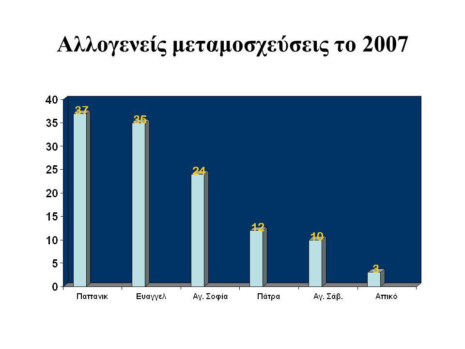 Αλλογενείς μεταμοσχεύσεις το 2007