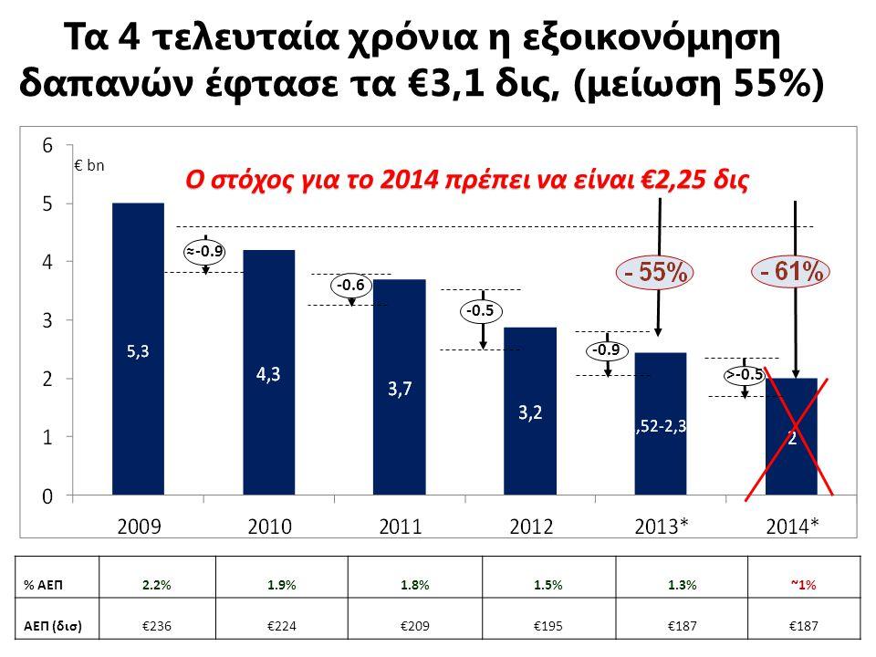 Τα 4 τελευταία χρόνια η εξοικονόμηση δαπανών έφτασε τα €3,1 δις, (μείωση 55%) % ΑΕΠ2.2%1.9%1.8%1.5%1.3%~1% ΑΕΠ (δισ)€236€224€209€195€187 € bn ≈-0.9 -0.6 -0.5 -0.9 >-0.5 Ο στόχος για το 2014 πρέπει να είναι €2,25 δις