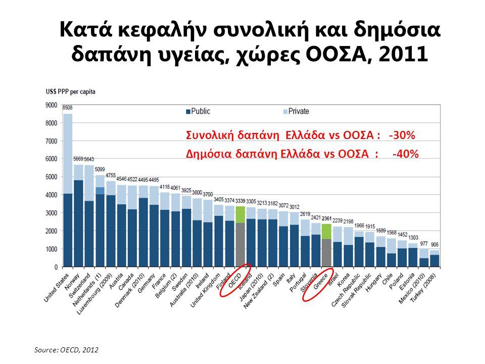 Κατά κεφαλήν συνολική και δημόσια δαπάνη υγείας, χώρες ΟΟΣΑ, 2011 Συνολική δαπάνη Ελλάδα vs ΟΟΣΑ : -30% Δημόσια δαπάνη Ελλάδα vs ΟΟΣΑ : -40% Source: OECD, 2012
