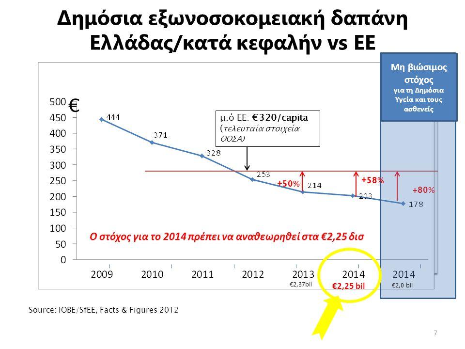 Δημόσια εξωνοσοκομειακή δαπάνη Ελλάδας/κατά κεφαλήν vs EΕ 7 μ.ό ΕΕ: €320/capita ( τελευταία στοιχεία ΟΟΣΑ) Source: ΙΟΒΕ/SfEE, Facts & Figures 2012 € +50 % + 80 % Μη βιώσιμος στόχος για τη Δημόσια Υγεία και τους ασθενείς Ο στόχος για το 2014 πρέπει να αναθεωρηθεί στα €2,25 δισ €2,25 bil €2,37bil €2,0 bil +58 %