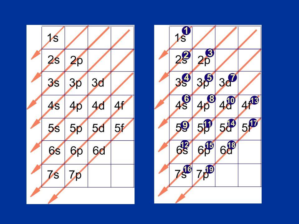 Οι στιβάδες κατά σειρά αυξανόμενης ενέργειας: 1s 2s 2p 3s 3p 4s 3d 4p 5s 4d 5p 6s Για το Mn που έχει 25 ηλεκτρόνια ακολουθούμε τα παρακάτω βήματα: 1s 2s 2p 3s 3p 4s 3d Ηλεκτρόνια: 25 1s 2 2s 2p 3s 3p 4s 3d Υπόλ ηλεκτρ: 25-2=23 1s 2 2s 2 2p 3s 3p 4s 3d Υπόλ ηλεκτρ: 25-4=21 1s 2 2s 2 2p 6 3s 3p 4s 3d Υπόλ ηλεκτρ: 25-10=15 1s 2 2s 2 2p 6 3s 2 3p 4s 3d Υπόλ ηλεκτρ: 25-12=13 1s 2 2s 2 2p 6 3s 2 3p 6 4s 3d Υπόλ ηλεκτρ: 25-18=7 1s 2 2s 2 2p 6 3s 2 3p 6 4s 2 3d Υπόλ ηλεκτρ: 25-20=5 1s 2 2s 2 2p 6 3s 2 3p 6 4s 2 3d 5 Υπόλ ηλεκτρ: 25-25=0 Παρατήρηση: Μετά την τοποθέτηση όλων των ηλεκτρονίων, η υποστιβάδα 4s αποκτά μεγαλύτερη ενέργεια από την 3d.