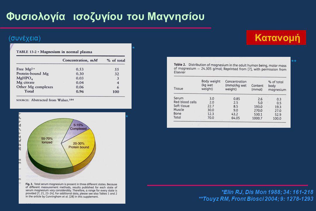 (συνέχεια) *Elin RJ, Dis Mon 1988; 34: 161-218 **Touyz RM, Front Biosci 2004; 9: 1278-1293 Φυσιολογία ισοζυγίου του Μαγνησίου * ** * Κατανομή
