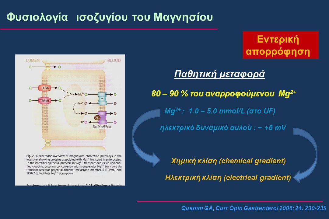 Quamm GA, Curr Opin Gastrenterol 2008; 24: 230-235 Φυσιολογία ισοζυγίου του Μαγνησίου Εντερική απορρόφηση Παθητική μεταφορά 80 – 90 % του αναρροφούμενου Mg 2+ Mg 2+ : 1.0 – 5.0 mmol/L (στο UF) ηλεκτρικό δυναμικό αυλού : ~ +5 mV Χημική κλίση (chemical gradient) Ηλεκτρική κλίση (electrical gradient)