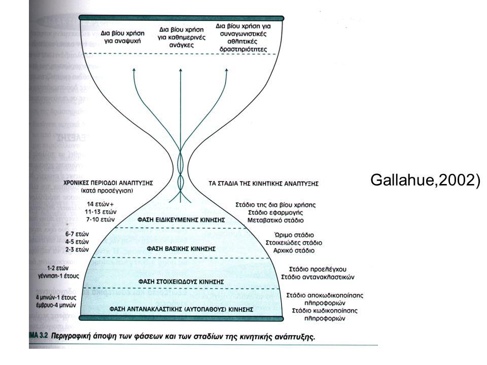 Gallahue,2002)