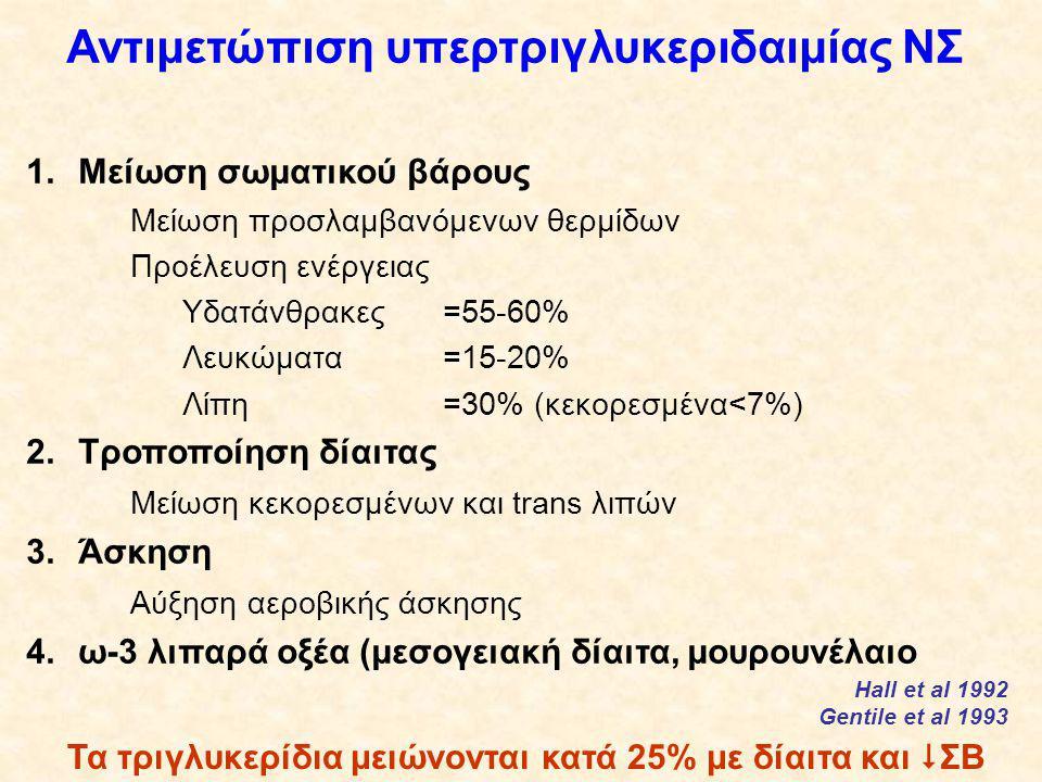 Αντιμετώπιση υπερτριγλυκεριδαιμίας ΝΣ 1.Μείωση σωματικού βάρους Μείωση προσλαμβανόμενων θερμίδων Προέλευση ενέργειας Υδατάνθρακες=55-60% Λευκώματα=15-20% Λίπη=30% (κεκορεσμένα<7%) 2.Τροποποίηση δίαιτας Μείωση κεκορεσμένων και trans λιπών 3.Άσκηση Αύξηση αεροβικής άσκησης 4.ω-3 λιπαρά οξέα (μεσογειακή δίαιτα, μουρουνέλαιο Τα τριγλυκερίδια μειώνονται κατά 25% με δίαιτα και  ΣΒ Hall et al 1992 Gentile et al 1993