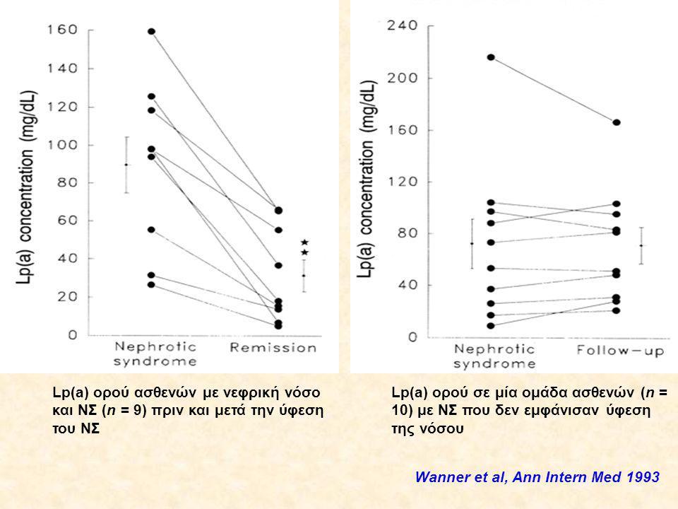 Lp(a) ορού σε μία ομάδα ασθενών (n = 10) με ΝΣ που δεν εμφάνισαν ύφεση της νόσου Lp(a) ορού ασθενών με νεφρική νόσο και ΝΣ (n = 9) πριν και μετά την ύφεση του ΝΣ Wanner et al, Ann Intern Med 1993