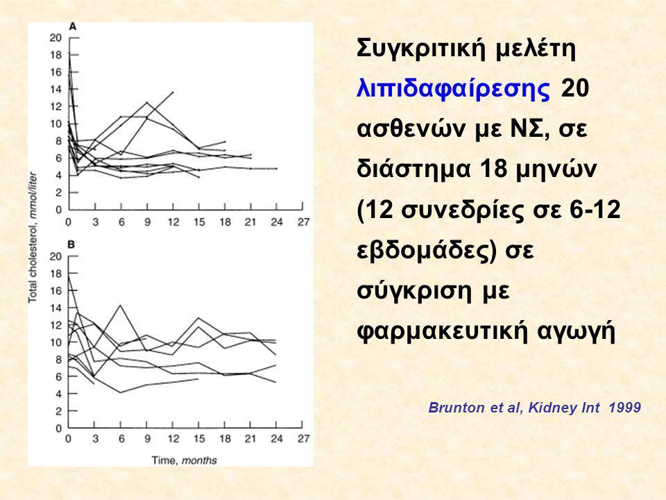 Συγκριτική μελέτη λιπιδαφαίρεσης 20 ασθενών με ΝΣ, σε διάστημα 18 μηνών (12 συνεδρίες σε 6-12 εβδομάδες) σε σύγκριση με φαρμακευτική αγωγή Brunton et al, Kidney Int 1999