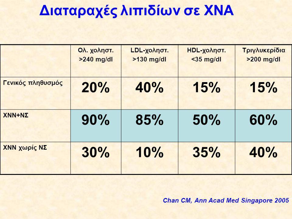 Ολ.χοληστ. >240 mg/dl LDL-χοληστ. >130 mg/dl HDL-χοληστ.
