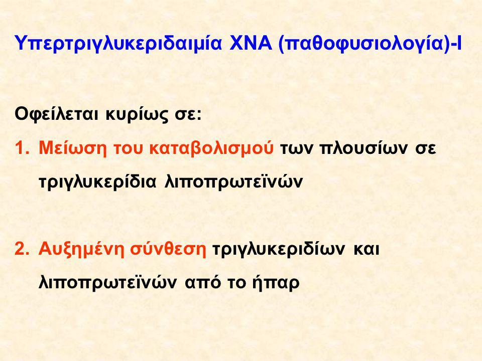Υπερτριγλυκεριδαιμία ΧΝΑ (παθοφυσιολογία)-I Οφείλεται κυρίως σε: 1.Μείωση του καταβολισμού των πλουσίων σε τριγλυκερίδια λιποπρωτεϊνών 2.Αυξημένη σύνθεση τριγλυκεριδίων και λιποπρωτεϊνών από το ήπαρ