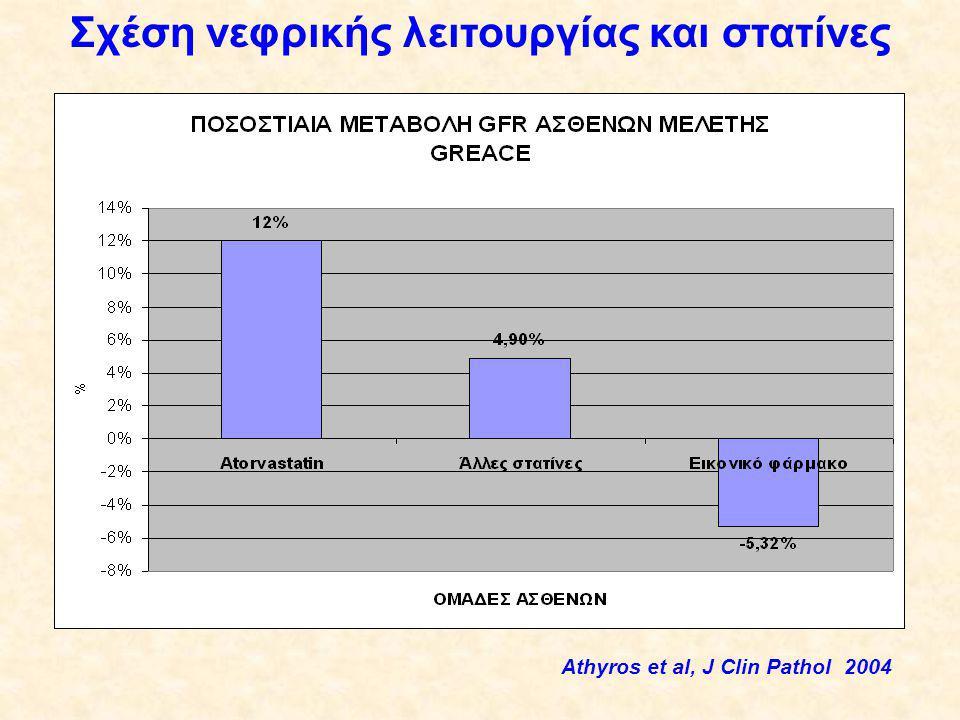Σχέση νεφρικής λειτουργίας και στατίνες Athyros et al, J Clin Pathol 2004