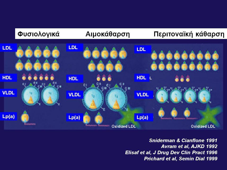 Sniderman & Cianflone 1991 Avram et al, AJKD 1992 Elisaf et al, J Drug Dev Clin Pract 1996 Prichard et al, Semin Dial 1999 LDL HDL VLDL Lp(a) ΦυσιολογικάΑιμοκάθαρσηΠεριτοναϊκή κάθαρση