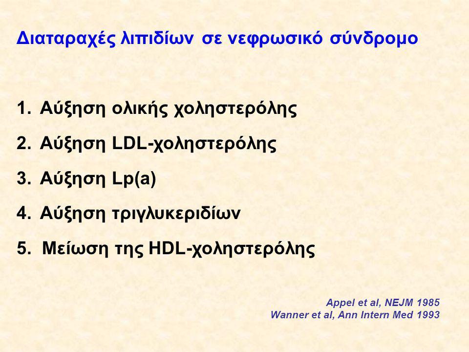 Lp(a) και τριγλυκερίδια σε ασθενείς υπό ΣΦΠΚ (παθογένεια) Απώλεια λευκωμάτων από περιτόναιο και υπολευκωματιναιμία (ηπατική διέγερση σύνθεσης απολιποπρωτεϊνών) (δυσλιπιδαιμία του ΝΣ) Appel et al 1985 Αυξημένη απορρόφηση γλυκόζης από περιτόναιο, διέγερση έκκρισης ινσουλίνης με επακόλουθο την αυξημένη ηπατική σύνθεση VLDL και άλλων λιποπρωτεϊνών Heinburger et al 1996 Η υπολειπόμενη νεφρική λειτουργία επηρεάζει τα επίπεδα της Lp(a) του ορού Kagan et al 1997