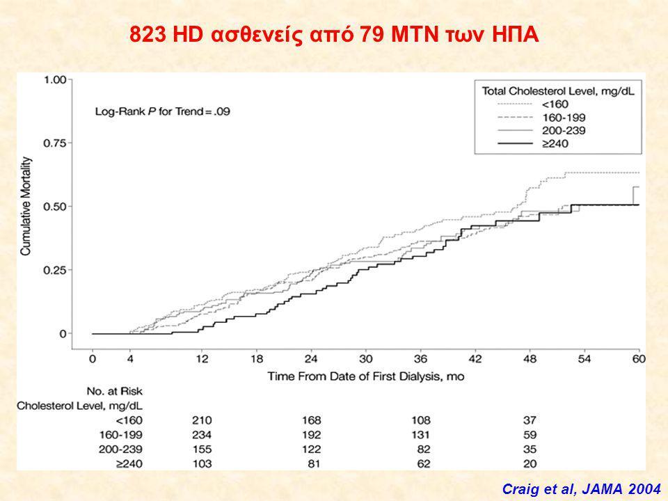 Craig et al, JAMA 2004 823 HD ασθενείς από 79 ΜΤΝ των ΗΠΑ