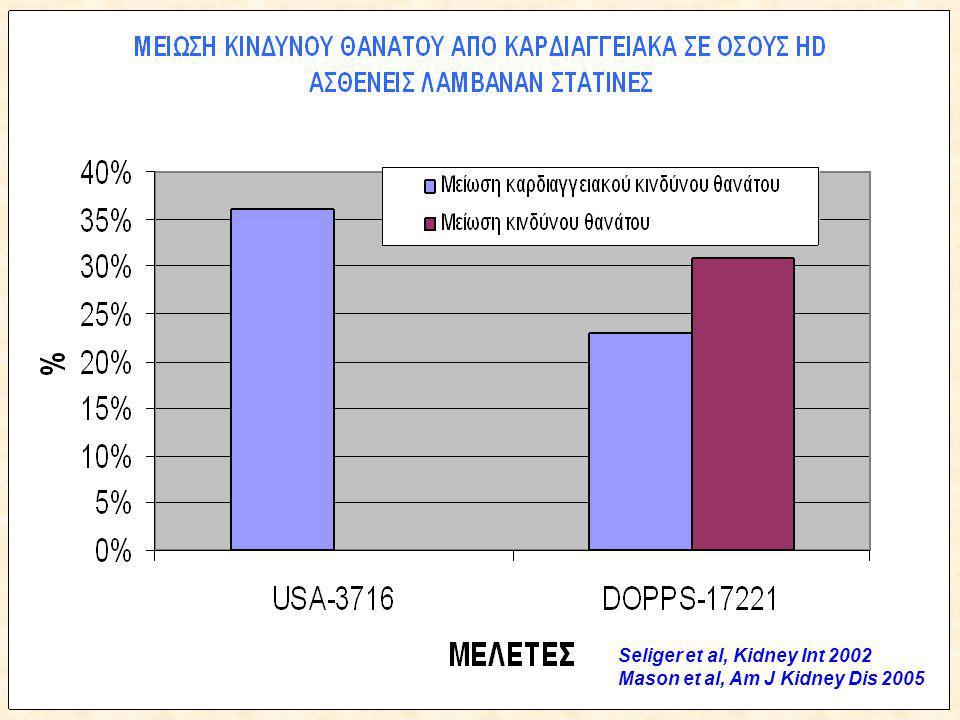 Seliger et al, Kidney Int 2002 Mason et al, Am J Kidney Dis 2005