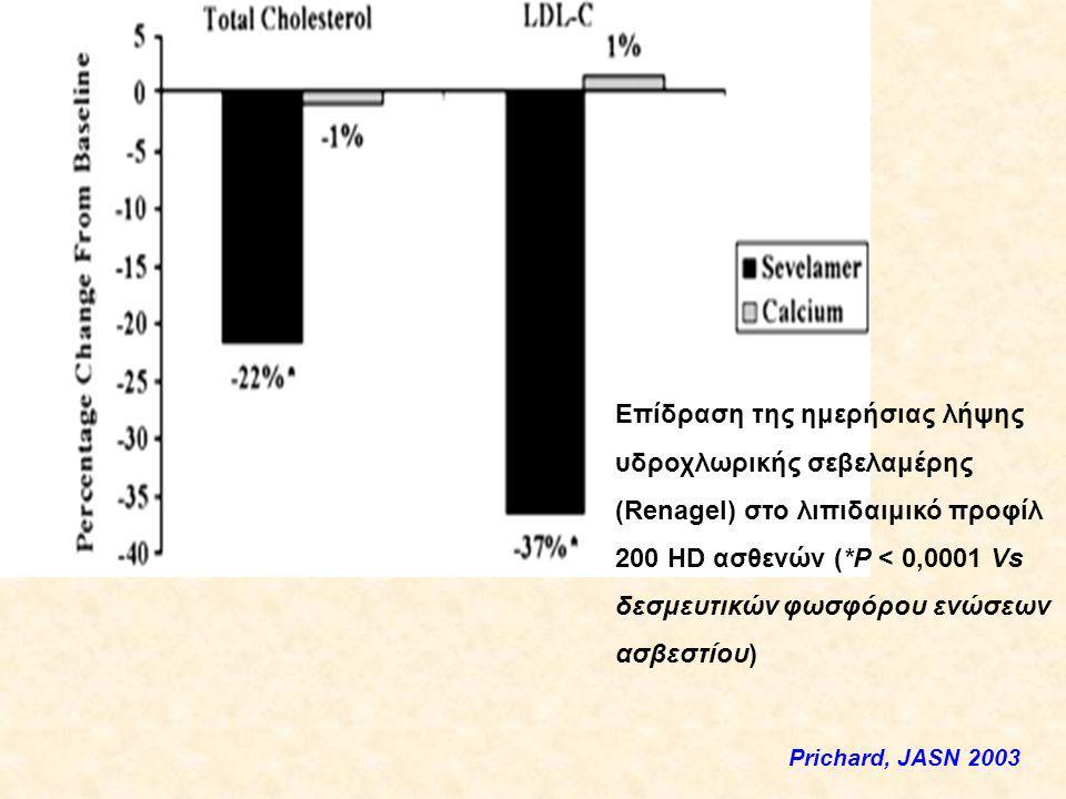Τέλος Επίδραση της ημερήσιας λήψης υδροχλωρικής σεβελαμέρης (Renagel) στο λιπιδαιμικό προφίλ 200 HD ασθενών (*P < 0,0001 Vs δεσμευτικών φωσφόρου ενώσεων ασβεστίου) Prichard, JASN 2003