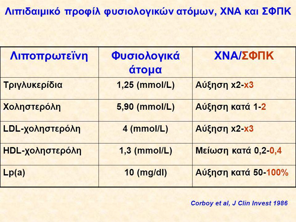 ΛιποπρωτεϊνηΦυσιολογικά άτομα ΧΝΑ/ΣΦΠΚ Τριγλυκερίδια1,25 (mmol/L)Αύξηση x2-x3 Χοληστερόλη5,90 (mmol/L)Αύξηση κατά 1-2 LDL-χοληστερόλη4 (mmol/L)Αύξηση x2-x3 HDL-χοληστερόλη1,3 (mmol/L)Μείωση κατά 0,2-0,4 Lp(a)10 (mg/dl)Αύξηση κατά 50-100% Λιπιδαιμικό προφίλ φυσιολογικών ατόμων, ΧΝΑ και ΣΦΠΚ Corboy et al, J Clin Invest 1986