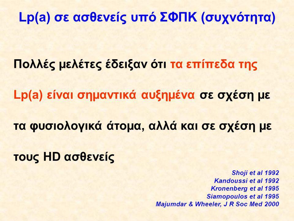 Lp(a) σε ασθενείς υπό ΣΦΠΚ (συχνότητα) Πολλές μελέτες έδειξαν ότι τα επίπεδα της Lp(a) είναι σημαντικά αυξημένα σε σχέση με τα φυσιολογικά άτομα, αλλά και σε σχέση με τους HD ασθενείς Shoji et al 1992 Kandoussi et al 1992 Kronenberg et al 1995 Siamopoulos et al 1995 Majumdar & Wheeler, J R Soc Med 2000