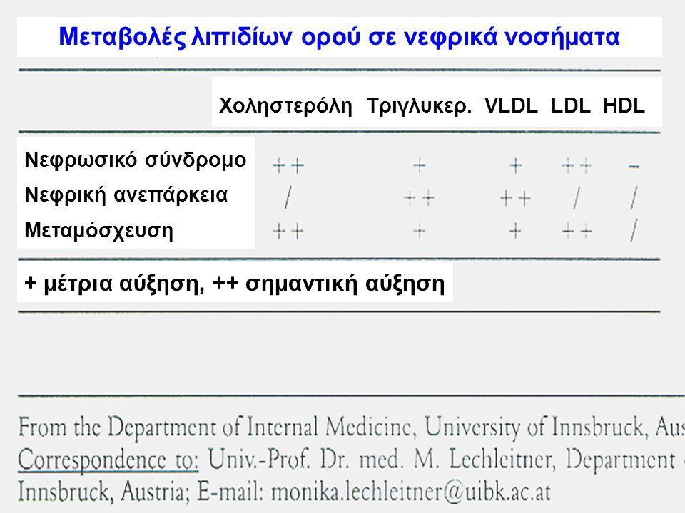 Μεταβολές λιπιδίων ορού σε νεφρικά νοσήματα Νεφρωσικό σύνδρομο Νεφρική ανεπάρκεια Μεταμόσχευση Χοληστερόλη Τριγλυκερ.