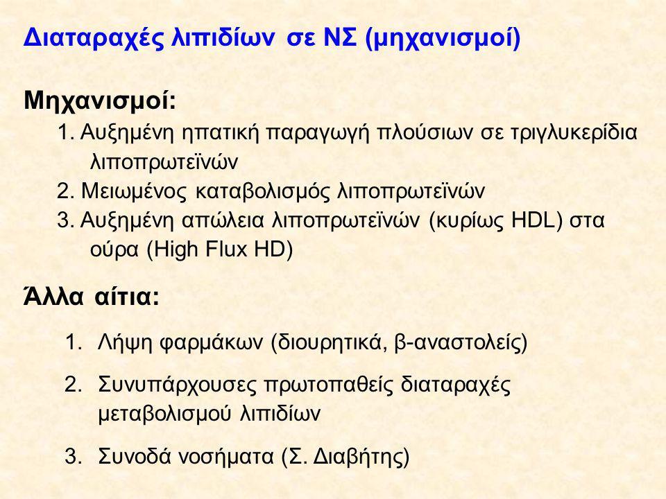 Διαταραχές λιπιδίων σε ΝΣ (μηχανισμοί) Μηχανισμοί: 1.