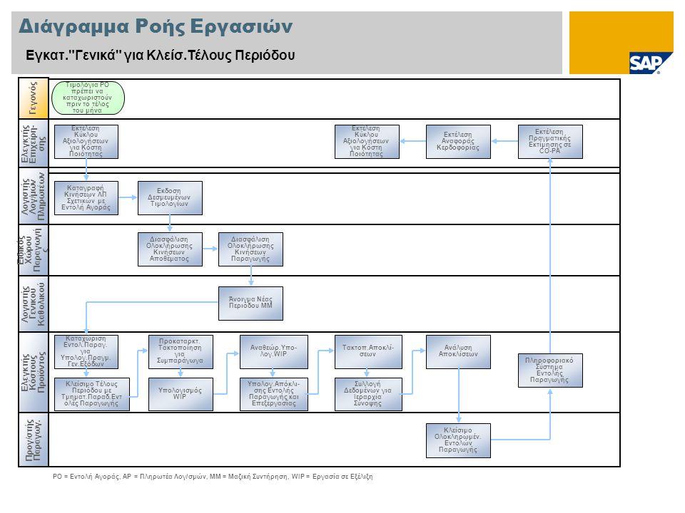 Διάγραμμα Ροής Εργασιών Εγκατ.