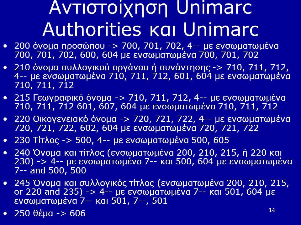 14 Αντιστοίχηση Unimarc Authorities και Unimarc 200 όνομα προσώπου -> 700, 701, 702, 4-- με ενσωματωμένα 700, 701, 702, 600, 604 με ενσωματωμένα 700, 701, 702 210 όνομα συλλογικού οργάνου ή συνάντησης -> 710, 711, 712, 4-- με ενσωματωμένα 710, 711, 712, 601, 604 με ενσωματωμένα 710, 711, 712 215 Γεωγραφικό όνομα -> 710, 711, 712, 4-- με ενσωματωμένα 710, 711, 712 601, 607, 604 με ενσωματωμένα 710, 711, 712 220 Οικογενειακό όνομα -> 720, 721, 722, 4-- με ενσωματωμένα 720, 721, 722, 602, 604 με ενσωματωμένα 720, 721, 722 230 Τίτλος -> 500, 4-- με ενσωματωμένα 500, 605 240 Όνομα και τίτλος (ενσωματωμένα 200, 210, 215, ή 220 και 230) -> 4-- με ενσωματωμένα 7-- και 500, 604 με ενσωματωμένα 7-- and 500, 500 245 Όνομα και συλλογικός τίτλος (ενσωματωμένα 200, 210, 215, or 220 and 235) -> 4-- με ενσωματωμένα 7-- και 501, 604 με ενσωματωμένα 7-- και 501, 7--, 501 250 θέμα -> 606