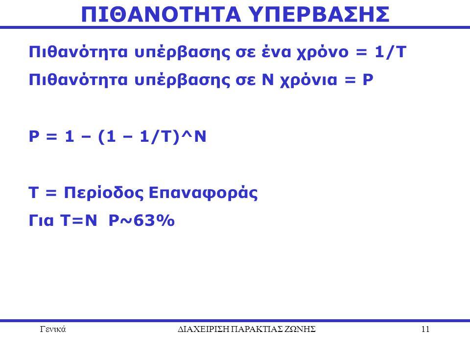 ΓενικάΔΙΑΧΕΙΡΙΣΗ ΠΑΡΑΚΤΙΑΣ ΖΩΝΗΣ11 ΠΙΘΑΝΟΤΗΤΑ ΥΠΕΡΒΑΣΗΣ Πιθανότητα υπέρβασης σε ένα χρόνο = 1/Τ Πιθανότητα υπέρβασης σε Ν χρόνια = P P = 1 – (1 – 1/T)
